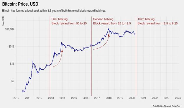 BTC Halving Chart
