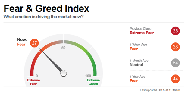 Stock Market Fear and Greed